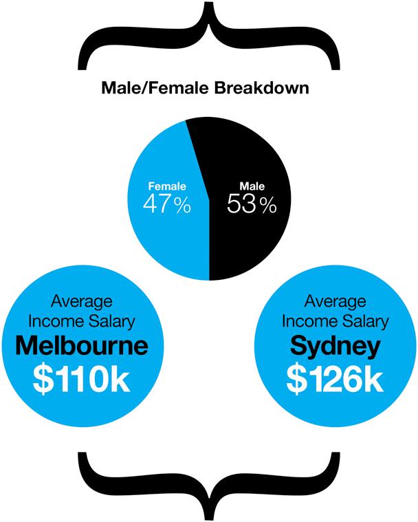 Female 40%. Male 60%. $130k-140k average income